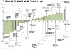 McKinsey Abatement Curve