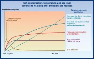 IPCC graph on rising seal levels