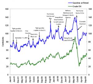 Comparison of crude oil and gasoline prices 2001-2009