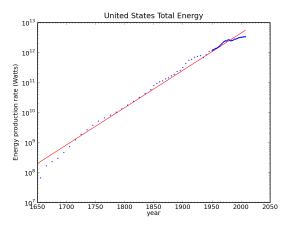 Estimated US energy consumption, 1650-present
